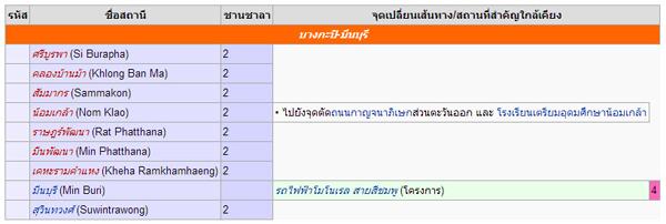 แนวการเดินรถไฟฟ้าสายสีส้ม (บางกะปิ-มีนบุรี)