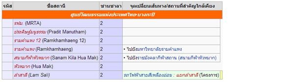 แนวการเดินรถไฟฟ้าสายสีส้ม (ศูนย์วัฒนธรรม-บางกะปิ)