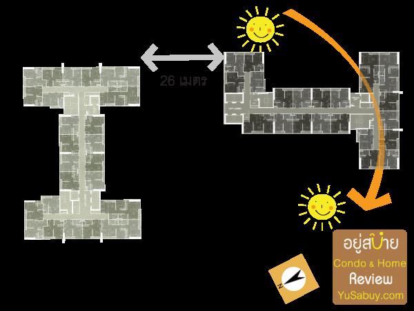 ทิศทางแสดงแดด การวางตัวอาคารคอนโด Noble Revolve Ratchada2 (โนเบิล รีวอลฟ์ รัชดา2)
