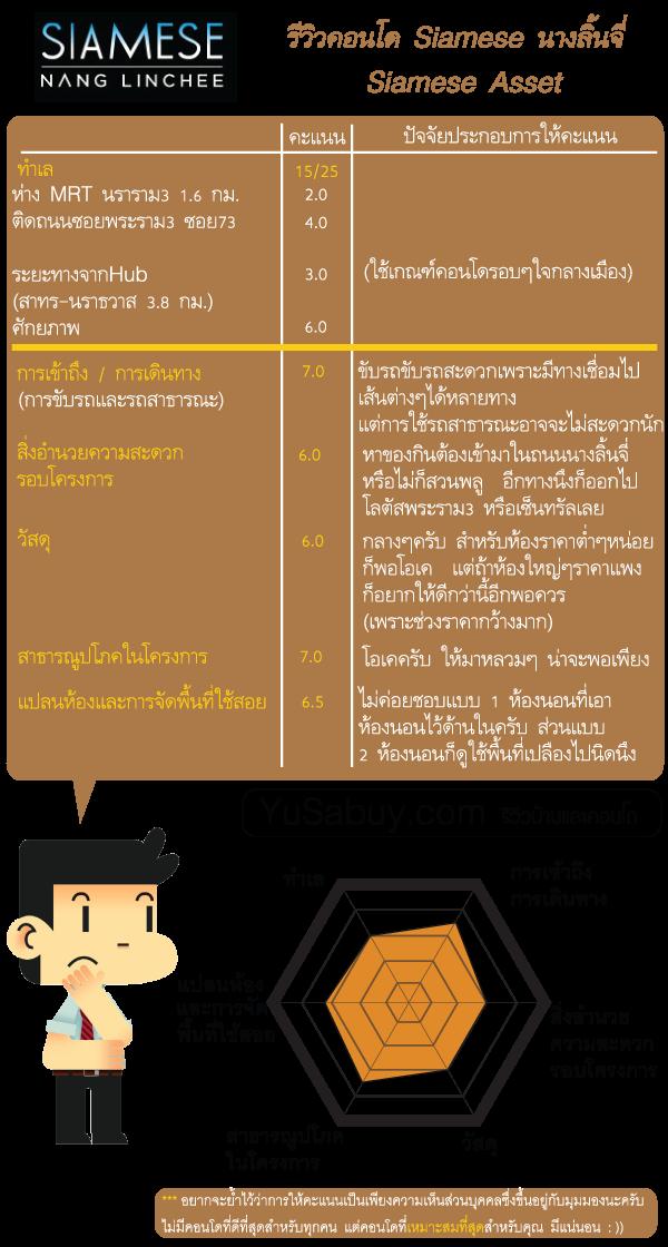 สรุปข้อมูลโครงการคอนโด Siamese Nang Linchee (ไซมิส นางลิ้นจี่)
