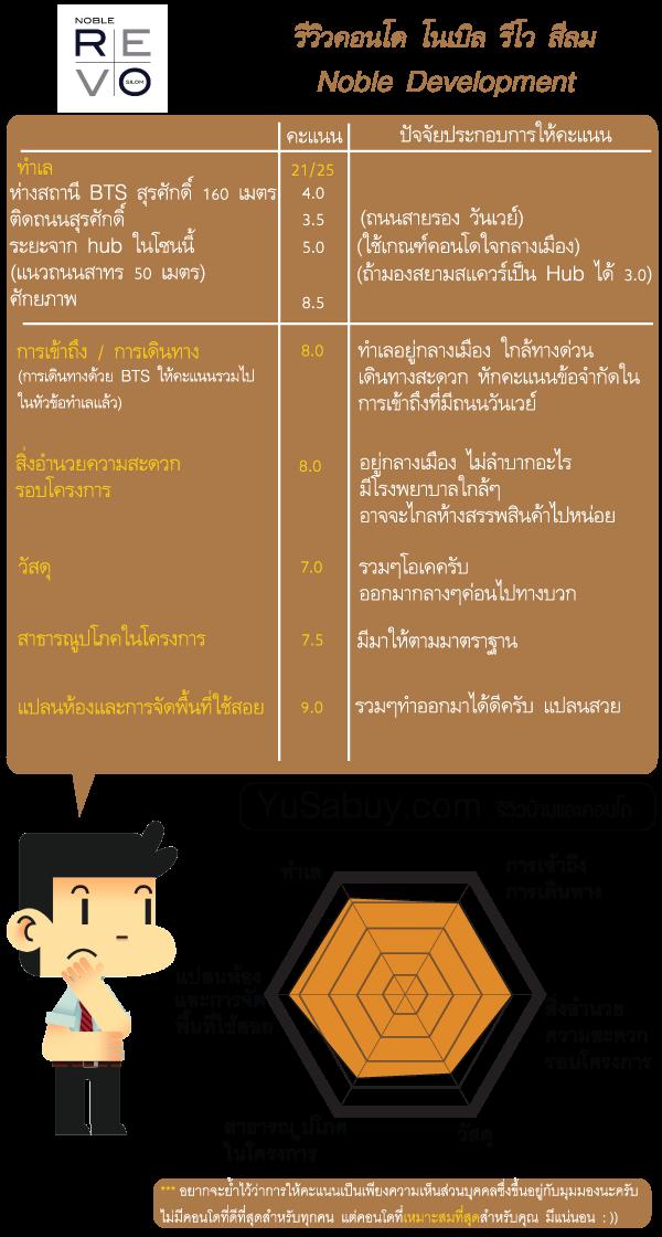 สรุปข้อมูลโครงการคอนโด Noble Revo Silom (โนเบิล รีโว สีลม)