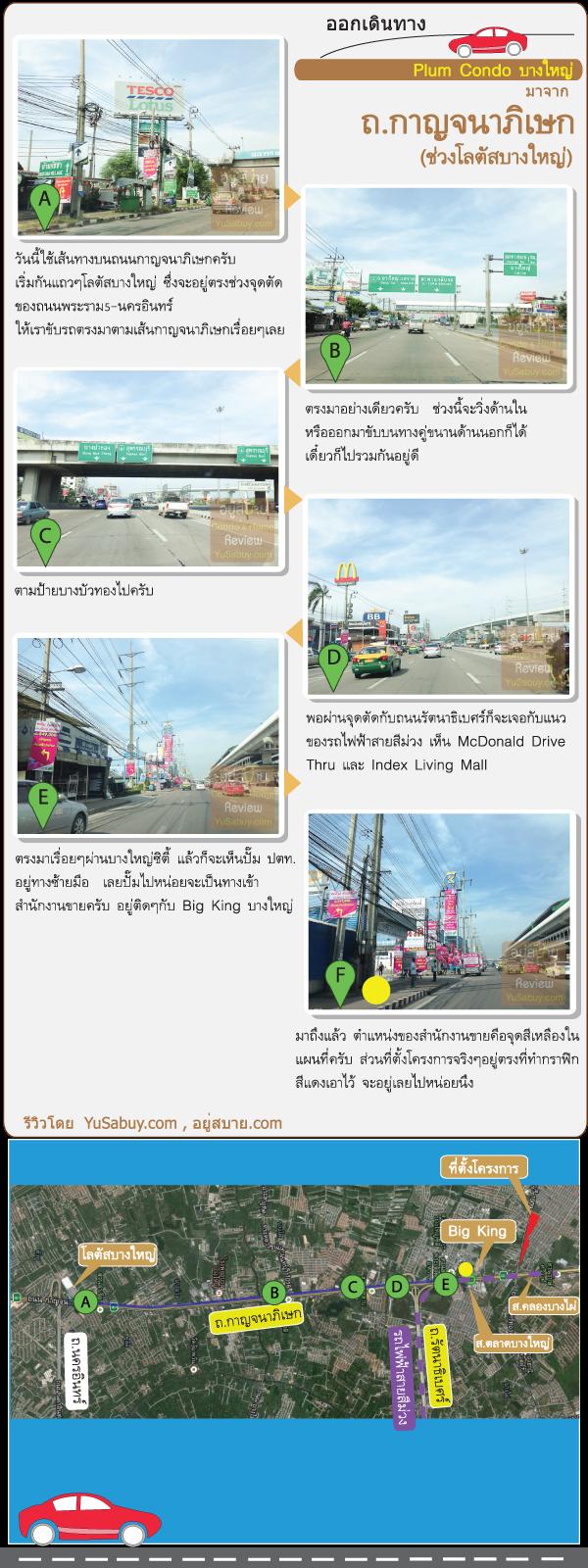 แผนที่และการเดินทางไปคอนโด Plum Condo Bangyai Station (พลัมคอนโด บางใหญ่สเตชั่น)